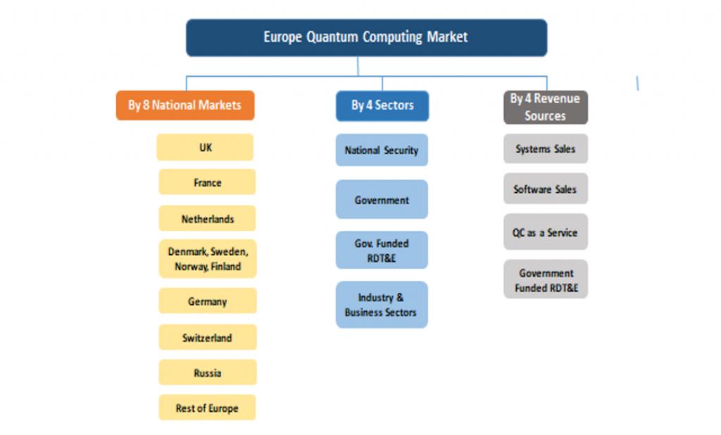 European Quantum Computing Market Verticals