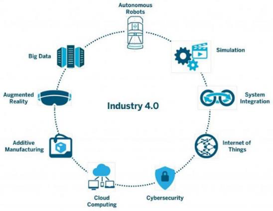 Industry 4.0 Core Technologies