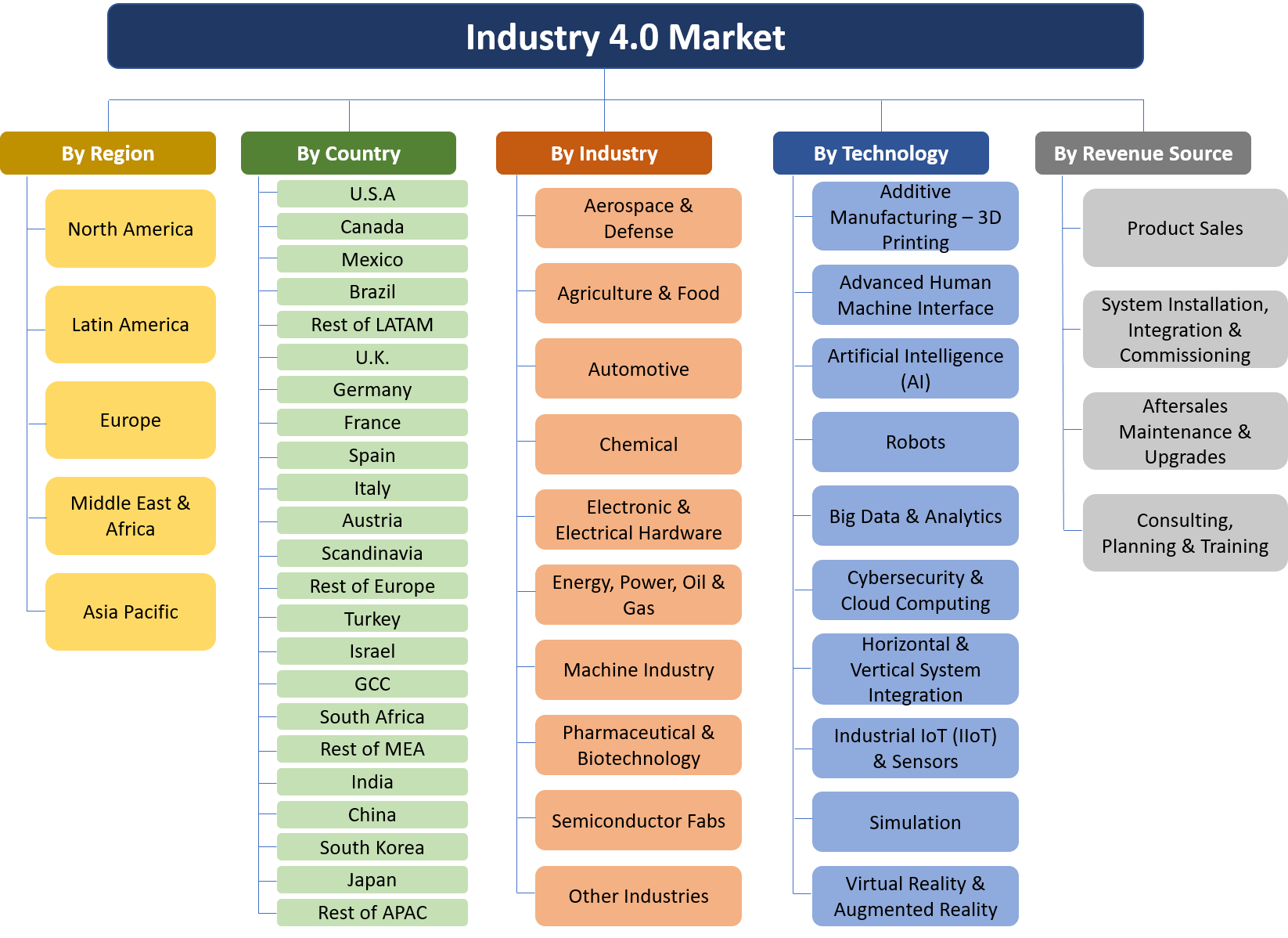 Industry 4.0 Market & Technologies Report 188 Submarkets Granulation Vectors