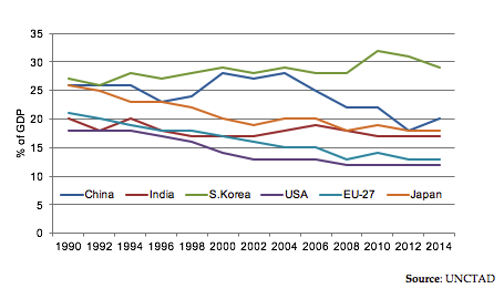Industry 4.0 Market & Technologies - Manufacturing Sector Share [%] of GDP by Key Countries