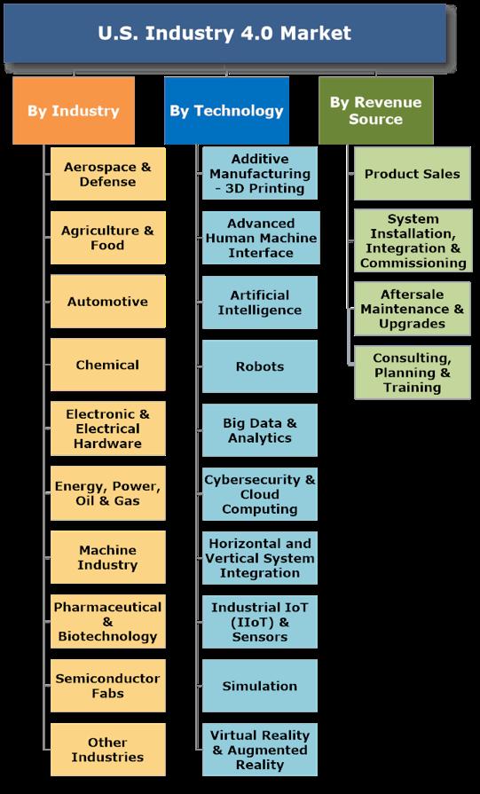 U.S. Industry 4.0 Market Granulation Vectors