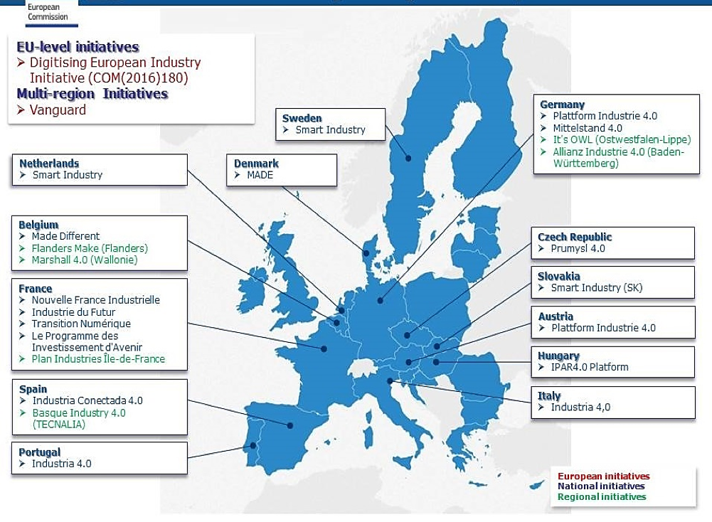 European National, Local and EU Industry 4.0 Programs