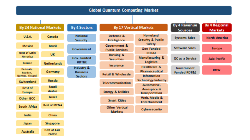 Global Quantum Computing Market & Technologies - 2017-2024