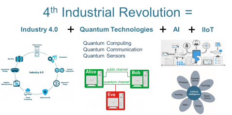 4th Industrial Revolution