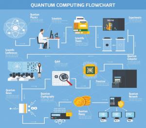 Quantum Computing Flowchart