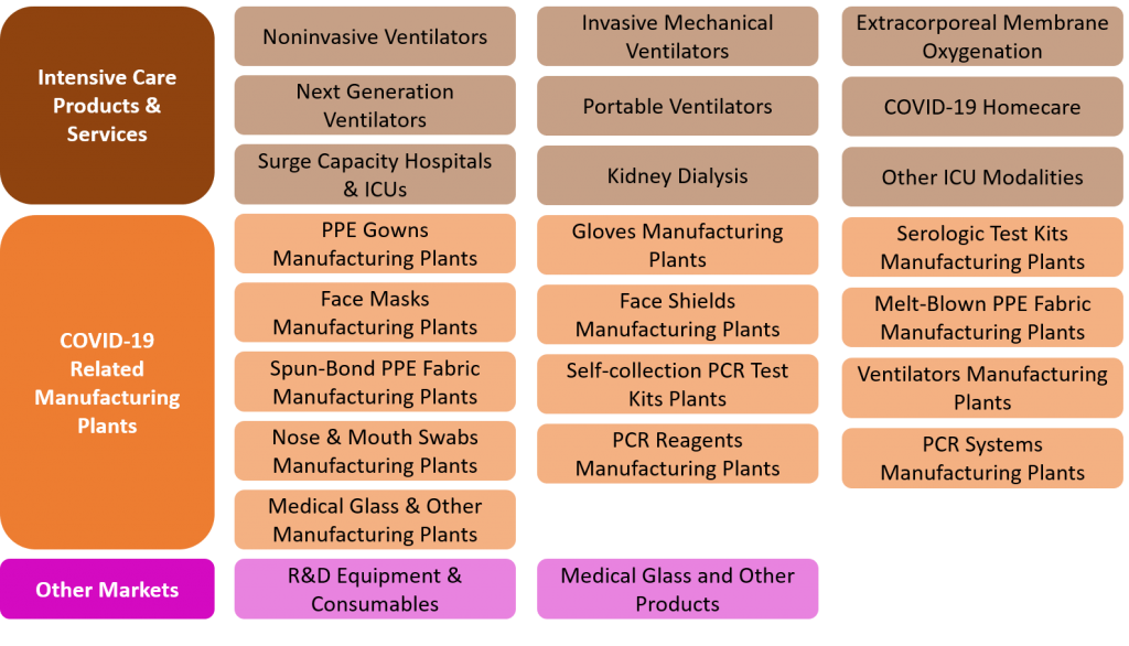 COVID-19 Market Products and Services - Part II
